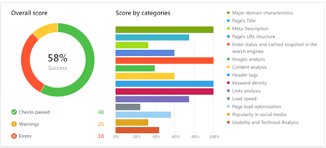 how to rank your brand new website on google
