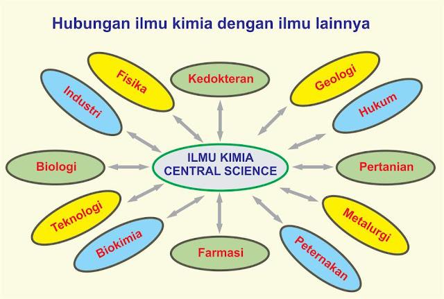 hubungan ilmu kimia dengan ilmu lainnya dalam kehidupan
