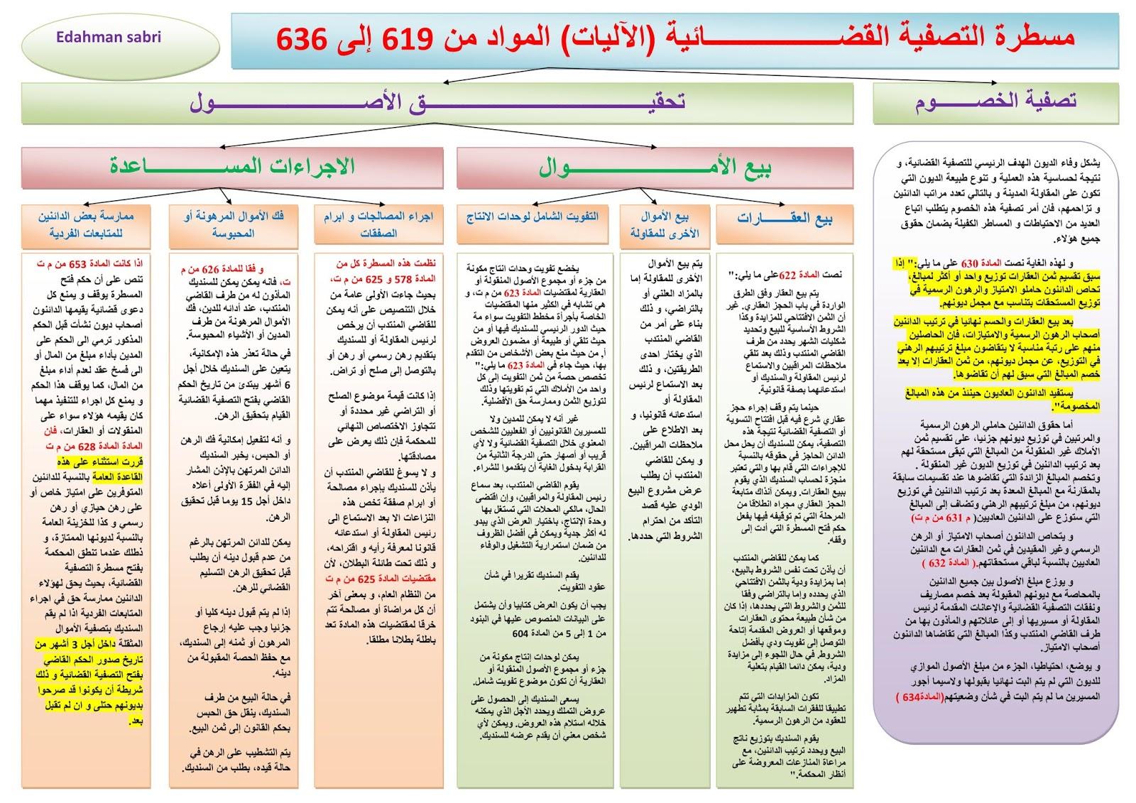 ملخص مادة صعوبات المقاولة الفصل الخامس - مسطرة التصفية القضائية