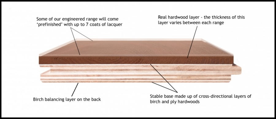 Layers of Hardwood