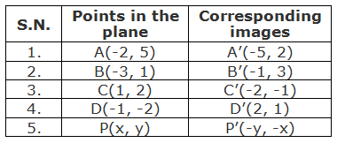 Table of points and their corresponding images under the reflection about the line y = -x