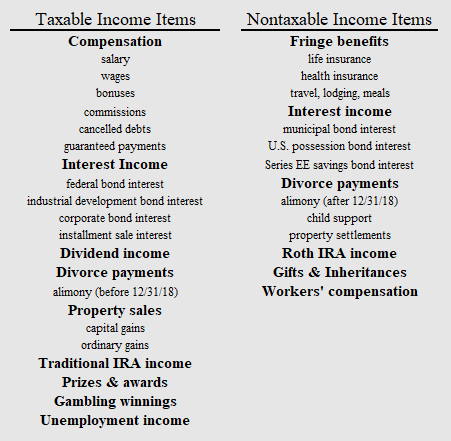taxable income item chart, nontaxable income item chart, chart of taxable and nontaxable income items, taxable and nontaxable tax table, taxable items, nontaxable items, what is taxable, is my income taxable, what income items are taxable, should i report the income for tax