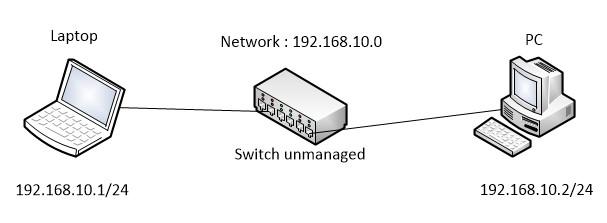 Gateway internet mikrotik