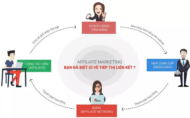 Hướng dẫn kiếm tiền online 2020 với Affiliate