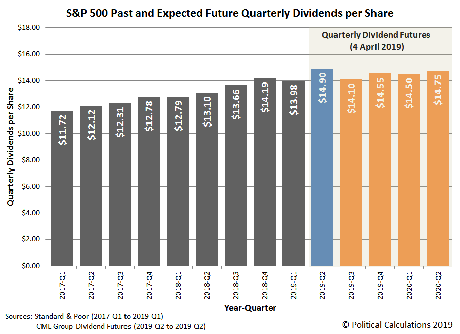 S&P 500 Past and Expected Future Quarterly Dividends per Share, Snapshot on 4 April 2019