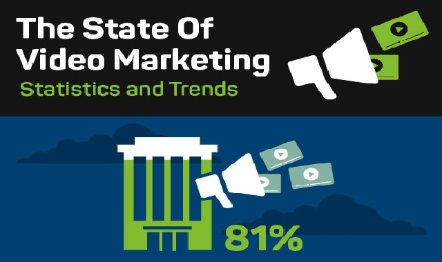 The State Of Video Marketing Statistics and Trends #infographic