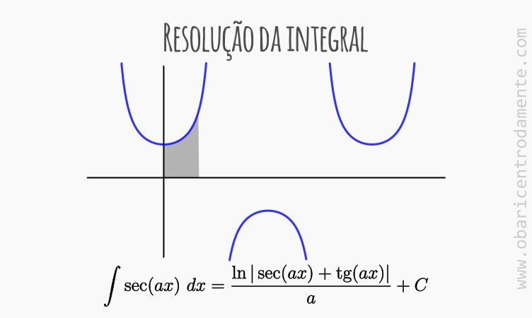 Resolução da integral secante de ax