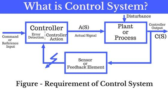 What Is Control System Block Diagram Application Type Of Cs