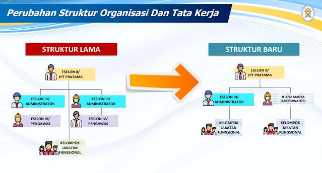 Juni 2021: Batas Waktu Penyederhanaan Birokrasi Pada Pemerintah Daerah