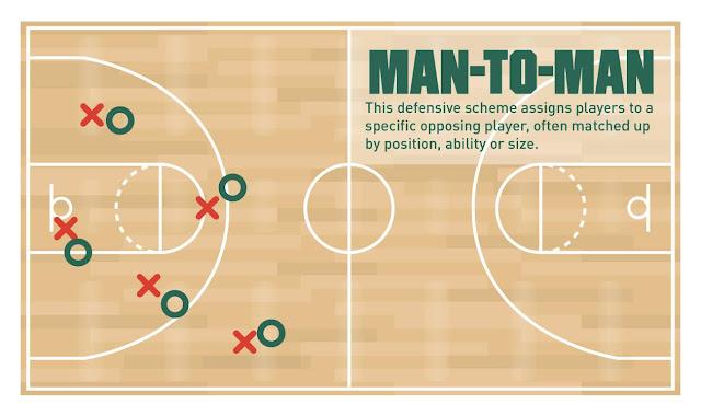 NBA 球迷必備的籃球詞彙 (賽事內容篇) - 盯人防守