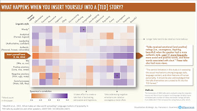 What happens when you insert yourself into a (TED) story?