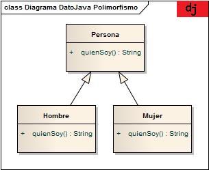 Polimorfismo Java