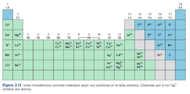 iones monoatómicos