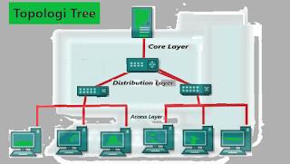 Topologi Tree: Pengertian, Cara Kerja, Kelebihan dan Kekurangannya