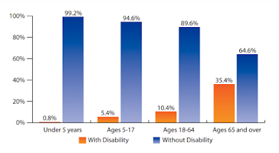 Chart showing percentage of people with disabilities. Under 5: less than 1%, 5-17: 5.4%, 18-64: 10.4%, 65+: 35.4%