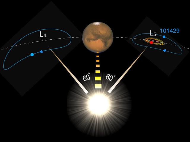 Lagrange de Marte