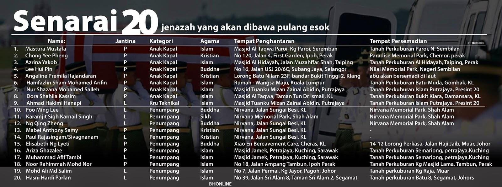 Senarai 20 Jenazah Mangsa MH17 yang dibawa pulang Ke Malaysia
