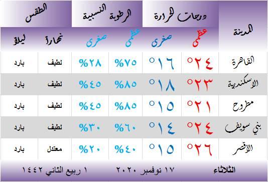 حالة الطقس في مصر اليوم الثلاثاء 17 نوفمبر 2020