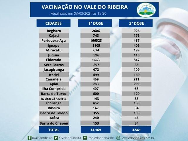 Vacinação da região do Vale do Ribeira - 03/03