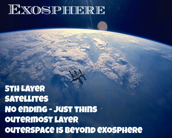 Layers Of The Atmosphere A Learning Tool ⋆ The Stuff Of