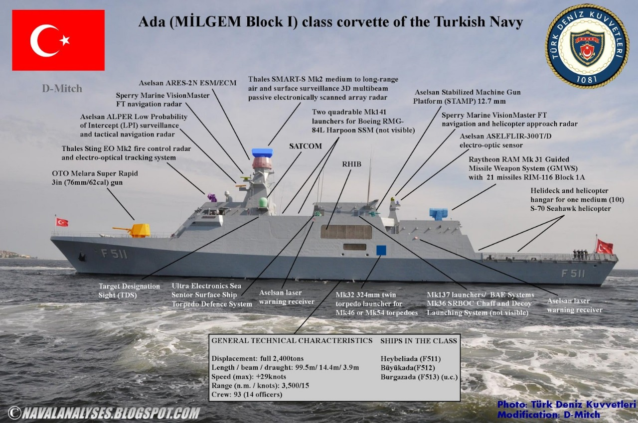Pakistan & Turkey to Build Stealth-Capable Warships