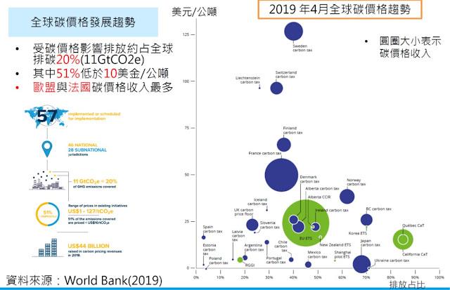 [內部讀書會]20190911_全球碳價格政策發展趨勢與減碳效益探討