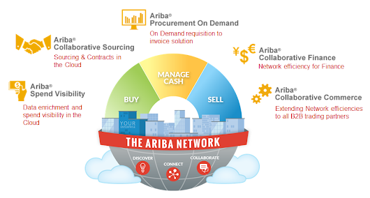 Journal on Product Design and Development: Ariba Solutions Overview