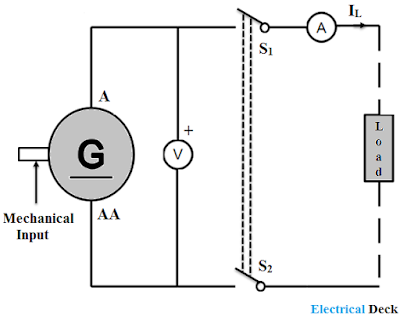 Characteristics of Separately Excited DC Generator