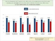 GUERRERO REDUJO UN 30% LOS HOMICIDIOS DOLOSOS EN COMPARACIÓN CON EL AÑO ANTERIOR