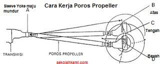 cara kerja poros propeller
