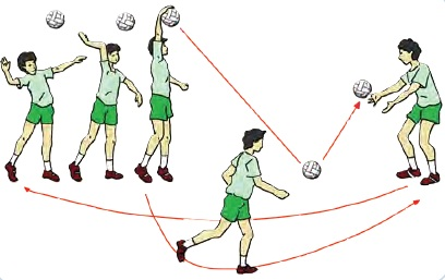 Variasi Dan Kombinasi Gerak Dasar Servis Atas Pada Permainan Bola Voli Teknik Dasar Olahraga Teknik Bola Basket Teknik Bola Voli Sepak Bola Bulutangkis Atletik