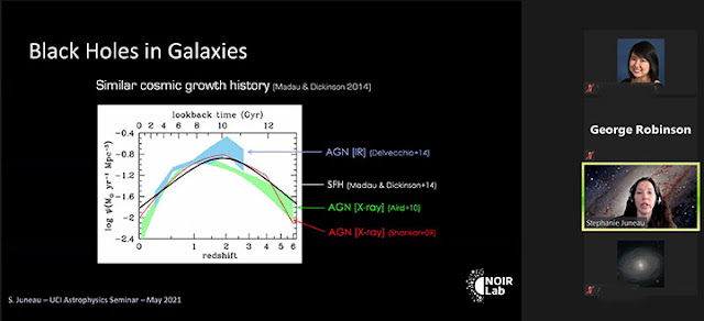 Black Hole Formation History (Source: Stephanie Juneau, NOIRlab, at UCI colloquium)