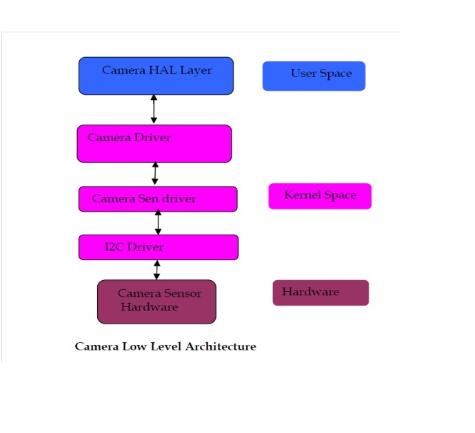 Multimedia Android: Android Camera