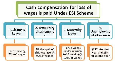 cash-compensation-under-esic-scheme
