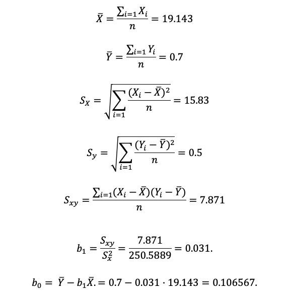 Medias, varianzas y covarianzas muestrales.
