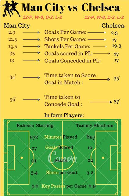 Manchester City vs Chelsea team stats