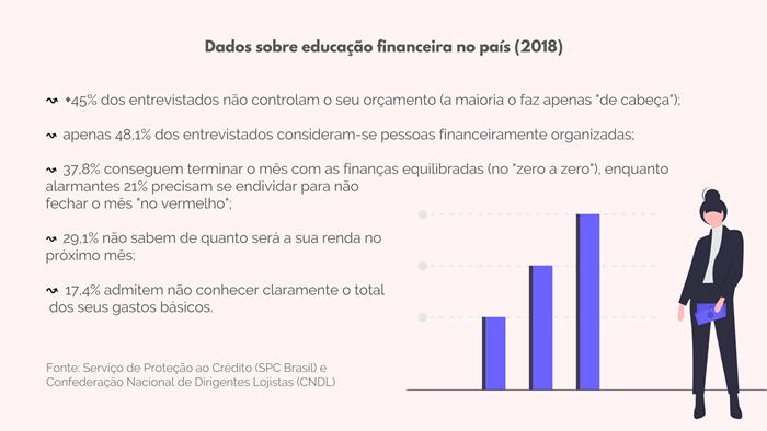 Dados sobre a Educação Financeira no país em 2017 segundo o SPC