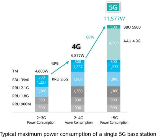 Jaringan 5G untuk Dunia yang lebih Hijau