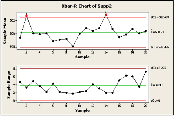 X Bar And R Chart