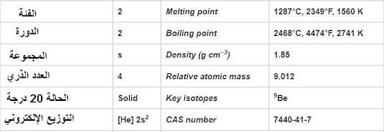 الخواص الكيميائية للبريليوم