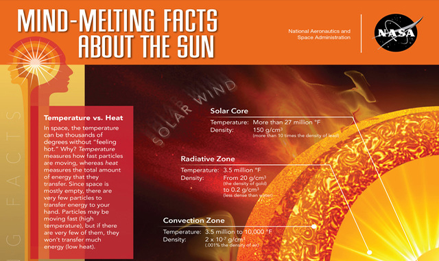 Mind Melting Facts About The Sun