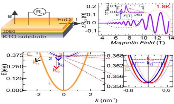 Ultra-high-mobility-2d-Electron-Gas