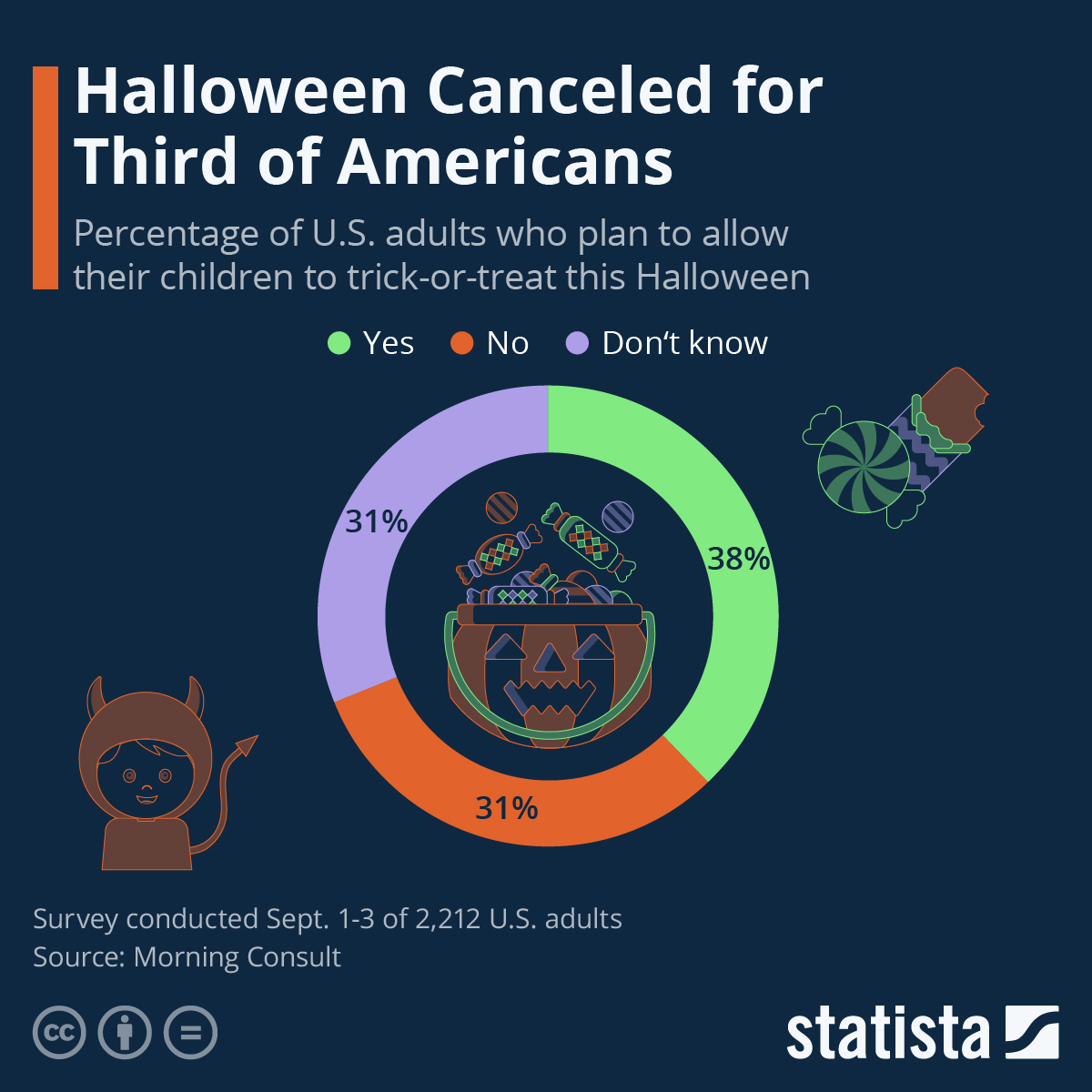 Halloween Canceled for Third of Americans