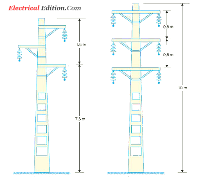 Type of Electrical Poles-Over Head Transmission Lines