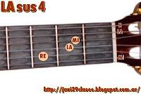 LAsus4 acorde de guitarra