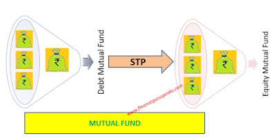 STP in Mutual Funds