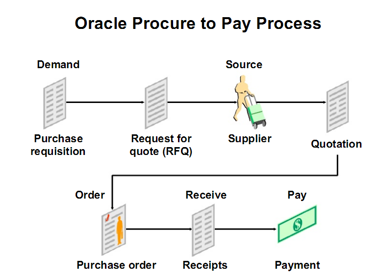 Oracle apps SCM Guide: An Introduction About Procure To