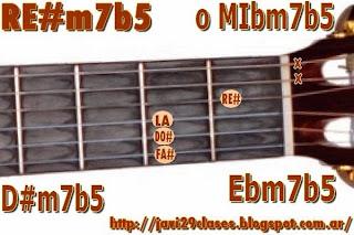 D#m7b5 = MIbm7b5 = Ebm7b5 = FA#m/RE# = F#m/D# = SOLbm/MIb = Gbm/Eb