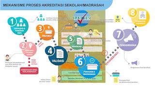 sispena aplikasi online akreditasi sekolah madrasah