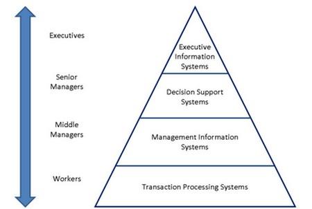 Composition d'un système d'information d'entreprise